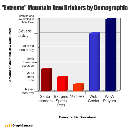 demographic,drinks,extreme,geeks,mountain dew,players,pros,skateboarding,skydivers,soda,sports,web,world of warcraft,WoW