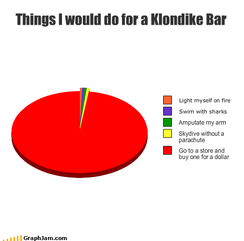 amputate,arm,buy,fire,klondike bar,light,myself,parachute,Pie Chart,sharks,skydive,store,swim