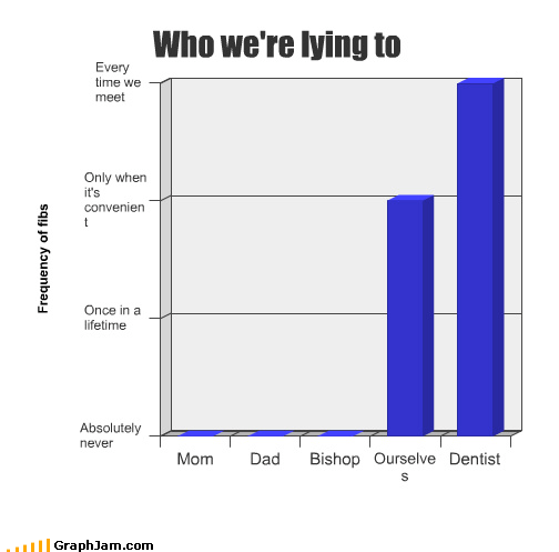 Bar Graph bishop dad dentist lying mom ourselves - 2916913920