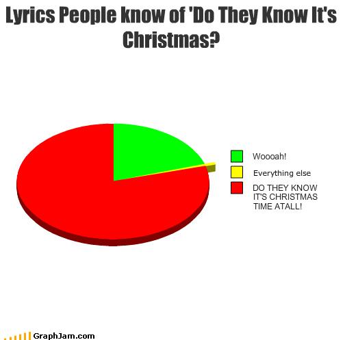 Do They Know Its Christmas Lyrics.Lyrics People Know Of Do They Know It S Christmas