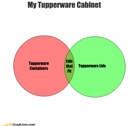 cabinet container fit lids tupperware venn diagram