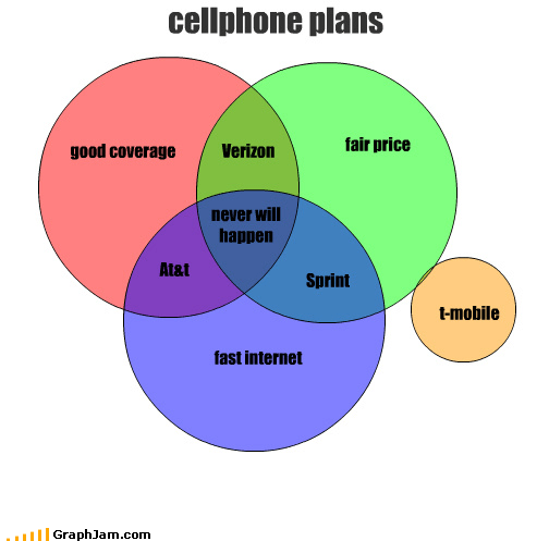att cell phones coverage fair fast good internet never plans price sprint t mobile verizon