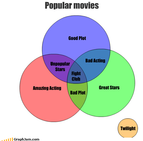 acting,amazing,bad,fight club,good,great,movies,plot,stars,twilight,unpopular,venn diagram