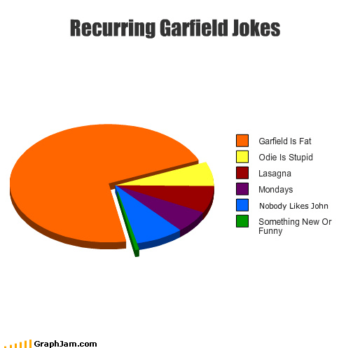 actually comedian fat garfield hearing inside jokes lasagna mom monday new odie original overused people Pie Chart said stupid venn diagram your
