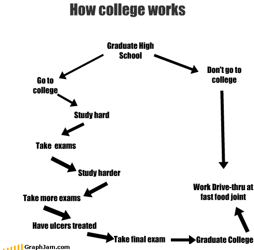 How college works Graduate High School Don't go to college Work Drive-thru at fast food joint Go to college Study hard Take exams Study harder Take more exams Have ulcers treated Take final exam Graduate College