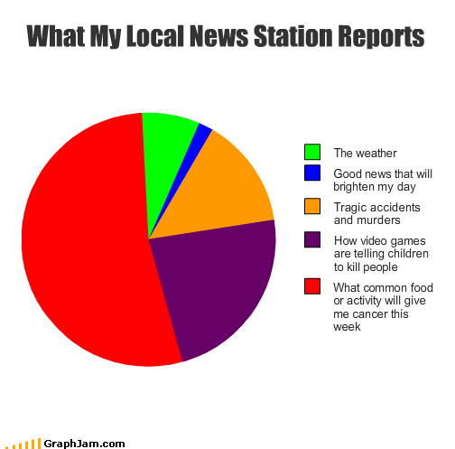 accidents,activity,cancer,children,common,food,good,kill,local,murders,news,people,Pie Chart,reports,station,tragic,video games,weather