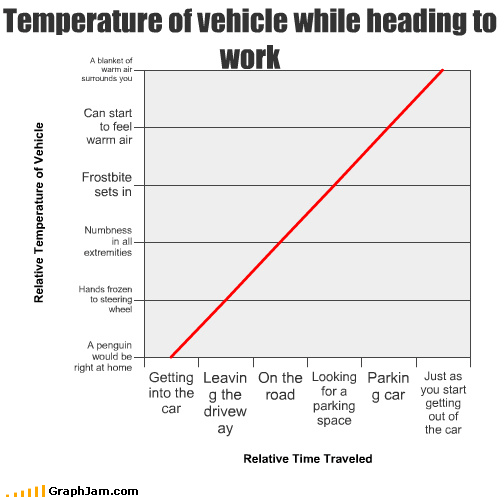 cars driveway drivingw in leaving Line Graph out parking parking space road temperature trucks vehicle work