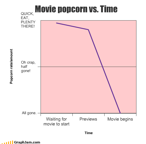 begins,eating,Line Graph,Movie,plenty,Popcorn,previews,quick,start,time,waiting