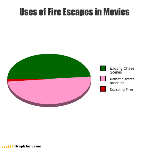 chase exciting fire escapes fires meeting movies Pie Chart romantic scenes secret