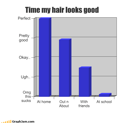 Bar Graph,friend,good,hair,home,looks,out,perfect,pretty,school,sucks