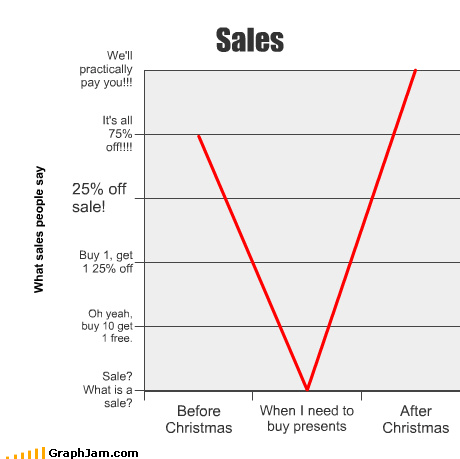 after before buy christmas Line Graph need presents sales