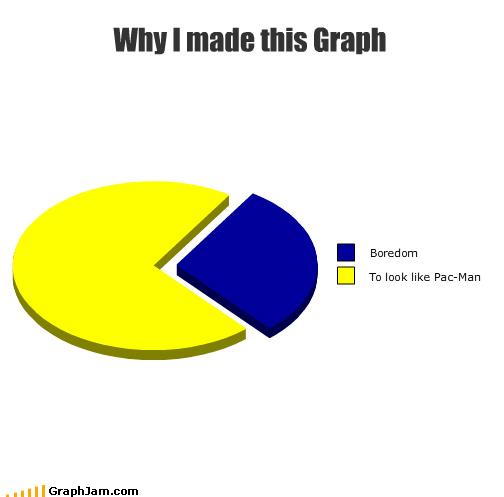 boredom graph pac man Pie Chart - 3027205888