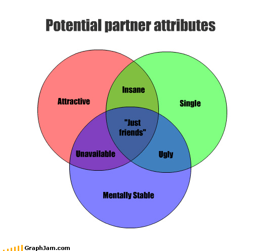 "Attractive Single Potential partner attributes Mentally Stable ""Just friends"" Insane Ugly Unavailable"