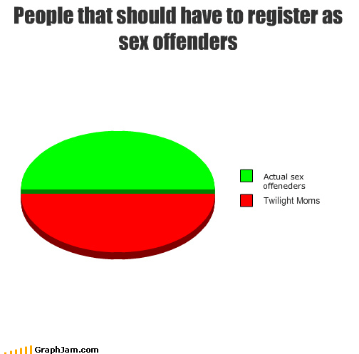 moms offenders Pie Chart register sex twilight