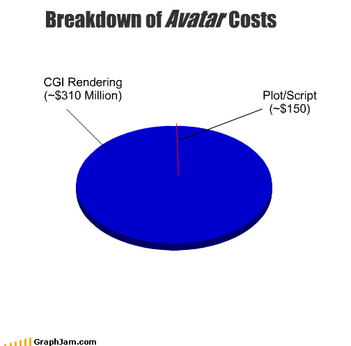 Avatar,breakdown,cgi,costs,image,movies,Pie Chart,plot,rendering,script