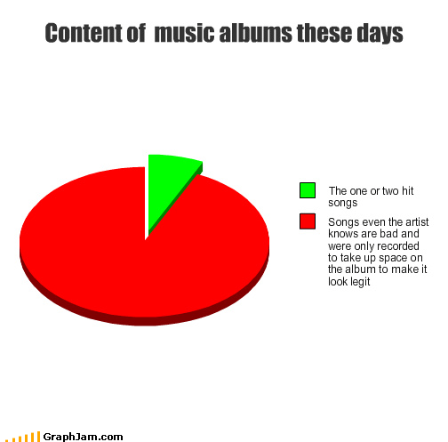 albums content hit Music one Pie Chart Songs two