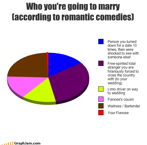 bartender,cousin,driver,fiancé,limo,marry,movies,Pie Chart,romantic comedies,waitress