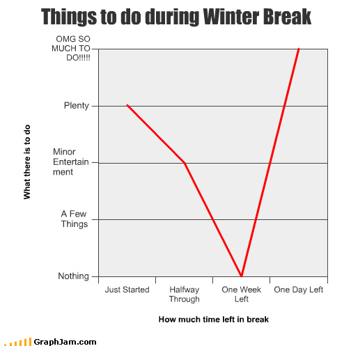 break,day,entertainment,Line Graph,minor,nothing,plenty,week,winter