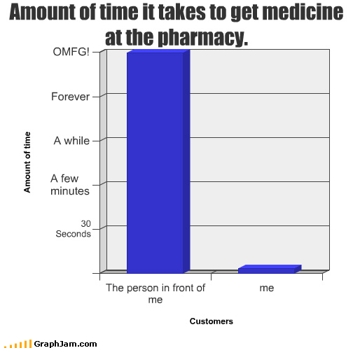 Bar Graph forever front me medicine person pharmacy seconds time waiting