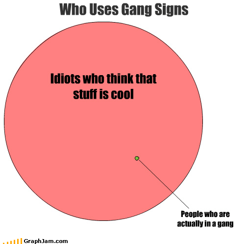 actually,cool,gang signs,idiots,people,venn diagram