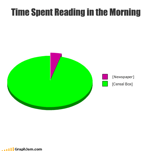 cereal box,morning,newspaper,Pie Chart,reading,time