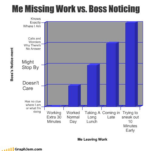 bar graphs boss day early extra image late long lunch minutes missing normal noticing sneak work working