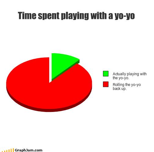 Pie Chart playing rolling time yo yo - 3077162240