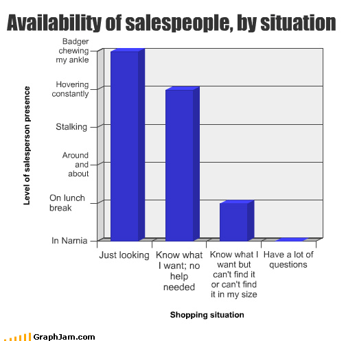 ankle availability badger Bar Graph break find help hovering looking lunch narnia questions salespeople size stalking - 3090838016