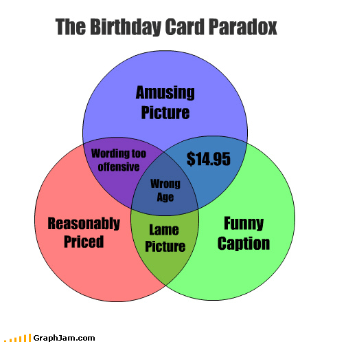 The Birthday Card Paradox Amusing Picture Funny Caption Reasonably Priced $14.95 Wording too offensive Lame Picture Wrong Age
