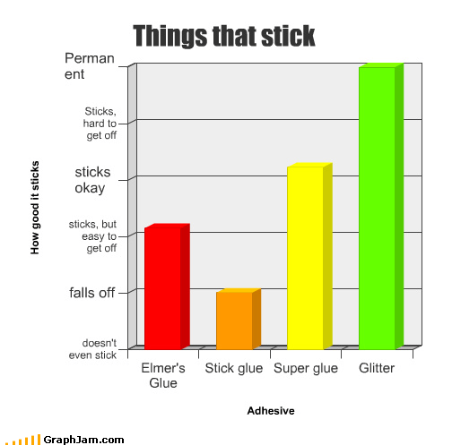 Bar Graph,elmers,glitter,glue,stick,super glue