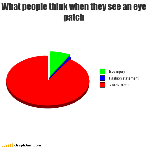 eye,eye patch,fashion,injury,Pie Chart,pirates,statement