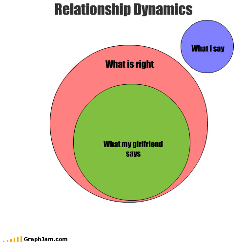 dynamics,girlfriend,relationship,right,venn diagram