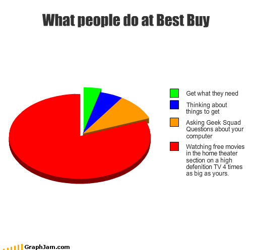 best buy,computers,free,geek squad,HD TV,home theater,moving,need,Pie Chart,questions,thinking,watching
