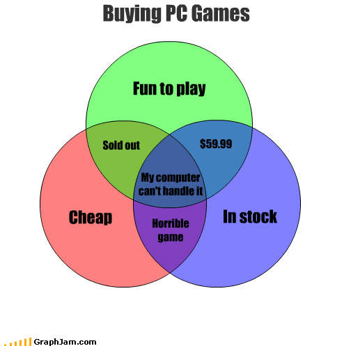 Cheap In stock Buying PC Games Fun to play Horrible game $59.99 Sold out My computer can't handle it