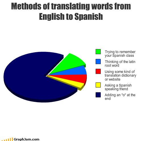 class dictionary english friend latin Pie Chart remember root spanish translating word