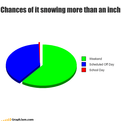 day inch off Pie Chart scheduled school snowing weekend