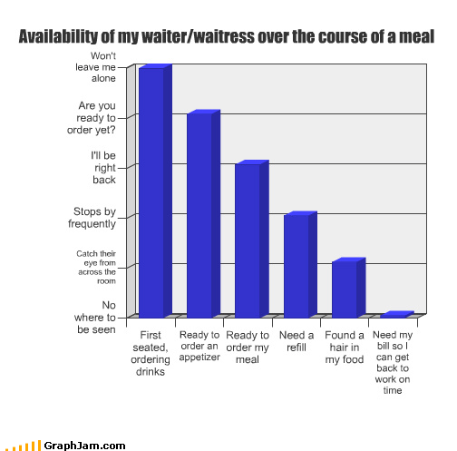 appetizer availability Bar Graph bill drinks food found hair meal need ordering ready refill restaurant seated waiter waitress work