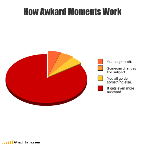 Awkward change laugh moments Pie Chart subject work - 3140459264