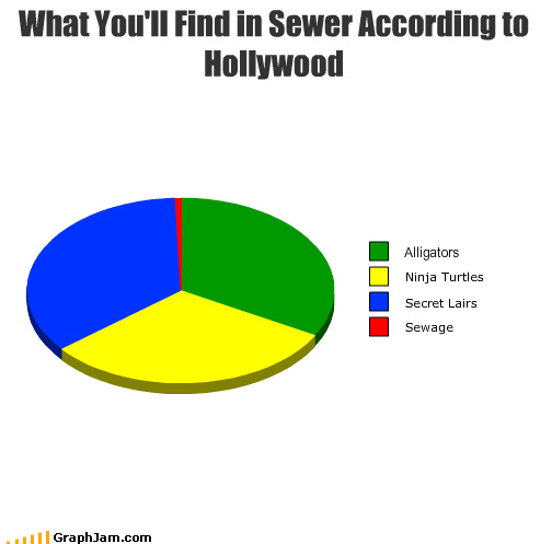 alligators hollywood lairs ninja secret sewage sewer turtles - 3142628096