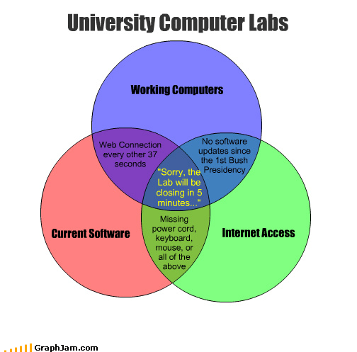 "Current Software Internet Access University Computer Labs Working Computers Web Connection every other 37 seconds No software updates since the 1st Bush Presidency Missing power cord, keyboard, mouse, or all of the above ""Sorry, the Lab will be closing in 5 minutes..."""