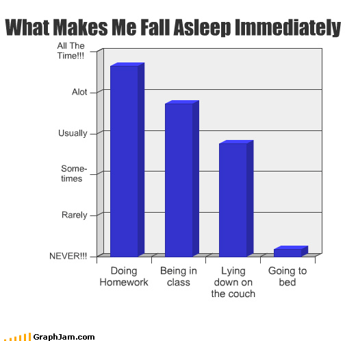 asleep,Bar Graph,bed,class,couch,doing,fall,homework,immediately,lying,school