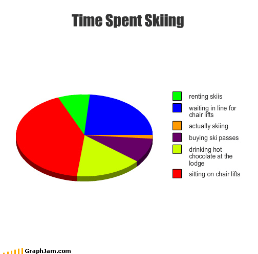 actually,buying,chair lifts,drinking,hot chocolate,lodge,passes,Pie Chart,renting,sitting,skiing,time,waiting