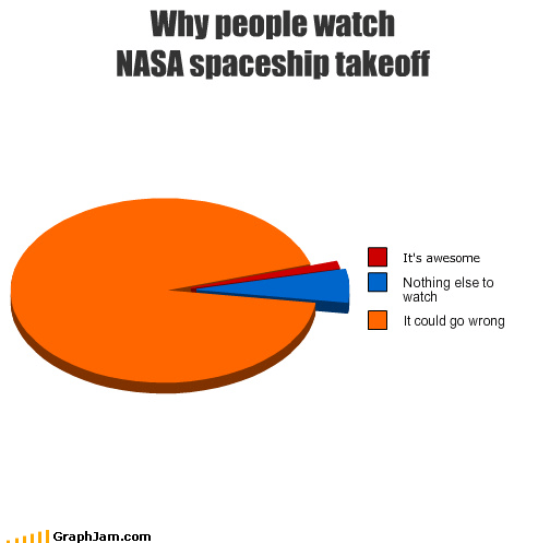 awesome,nasa,Pie Chart,spaceship,takeoff,watch,wrong