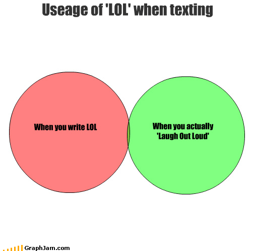actually,laugh,lol,loud,out,texting,usage,venn diagram,write