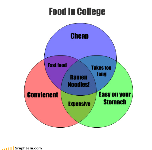 cheap,college,convenient,easy,expensive,fast food,food,ramen noodles,stomach,venn diagram