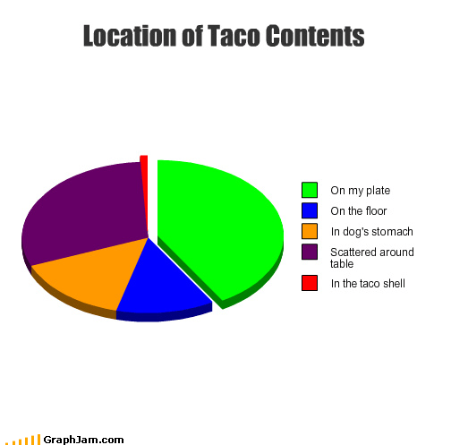 contents,dogs,floor,food,Pie Chart,plate,scattered,shell,stomach,table,taco