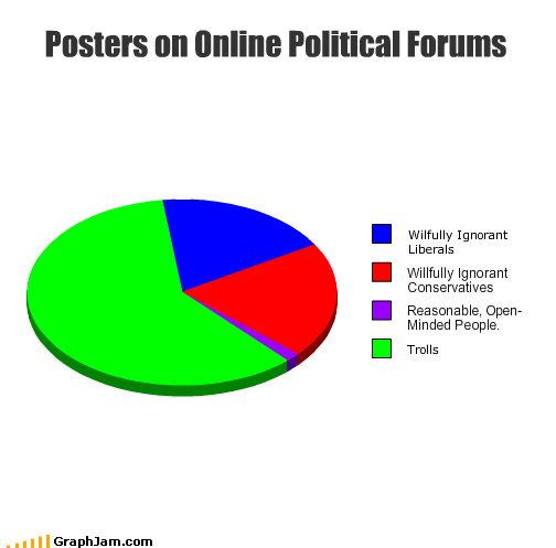 computer,conservatives,forums,ignorant,internet,liberals,online,open-minded,Pie Chart,political,posters,reasonable,trolls