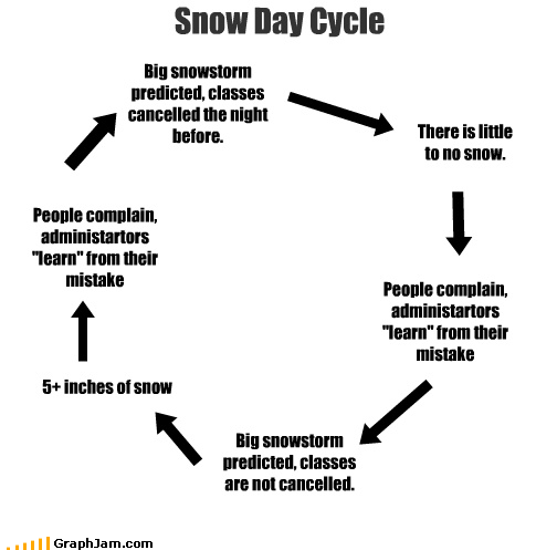 "Snow Day Cycle Big snowstorm predicted, classes cancelled the night before. There is little to no snow. People complain, administartors ""learn"" from their mistake Big snowstorm predicted, classes are not cancelled. 5+ inches of snow People complain, administartors ""learn"" from their mistake"