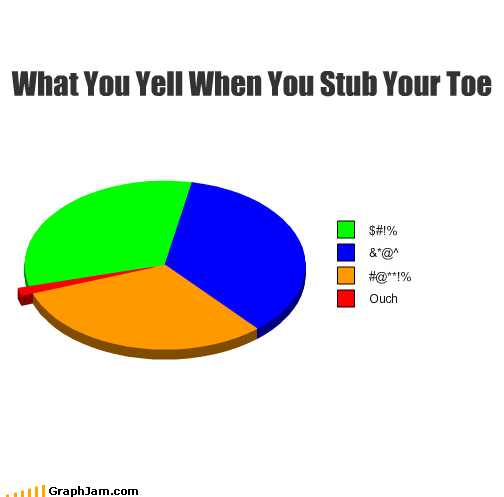 curse words ouch Pie Chart swear words yell - 3198492416