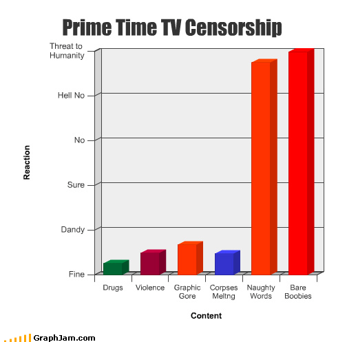 Bar Graph bare censorship corpses drugs gore graphic ladyfunbags melting naughty prime time TV violence words